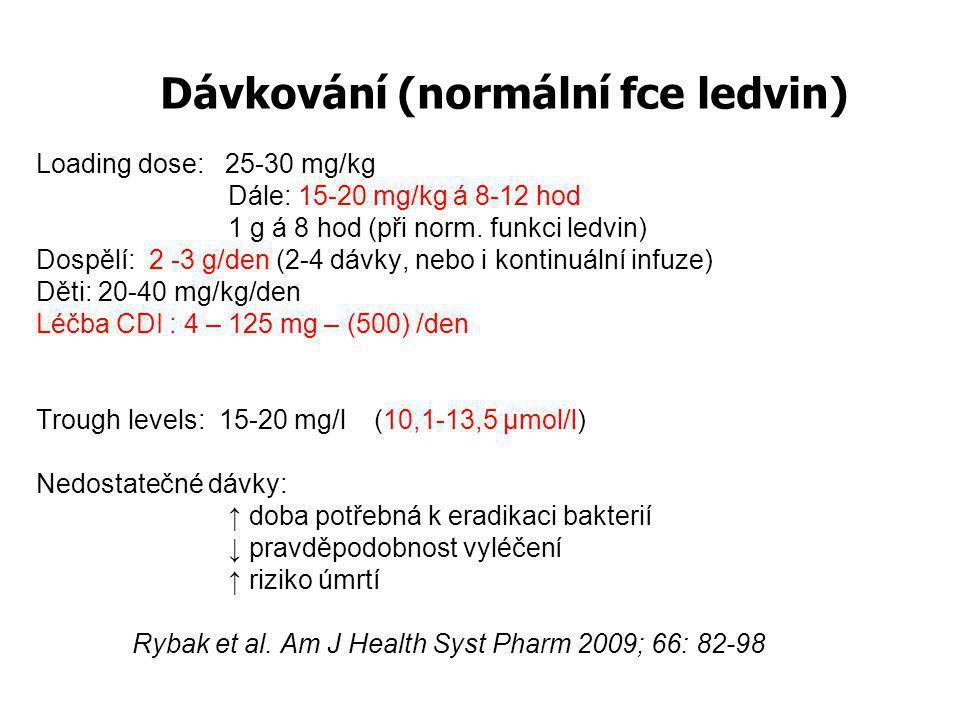 Dávkování (normální fce ledvin) Loading dose: 25-30 mg/kg Dále: 15-20 mg/kg á 8-12 hod 1 g á 8 hod (při norm. funkci ledvin) Dospělí: 2 -3 g/den (2-4