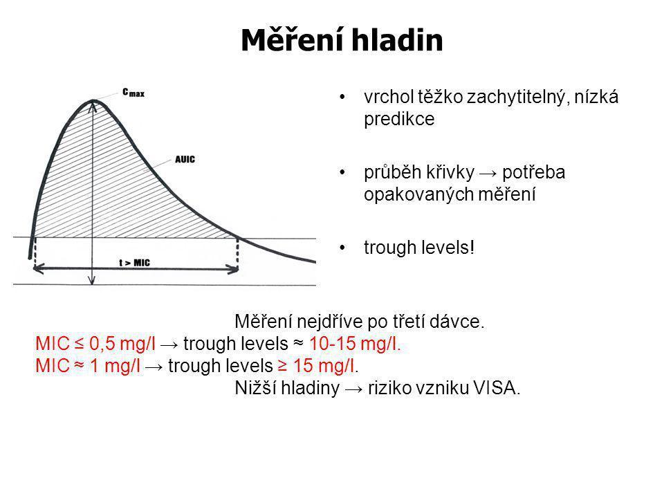 Měření hladin vrchol těžko zachytitelný, nízká predikce průběh křivky → potřeba opakovaných měření trough levels! Měření nejdříve po třetí dávce. MIC