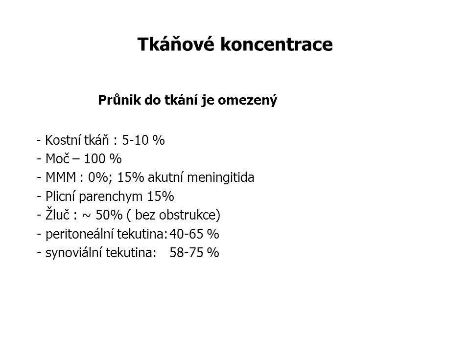 Tkáňové koncentrace Průnik do tkání je omezený - Kostní tkáň : 5-10 % - Moč – 100 % - MMM : 0%; 15% akutní meningitida - Plicní parenchym 15% - Žluč :