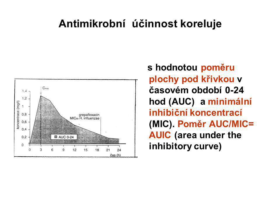 Antimikrobní účinnost koreluje s hodnotou poměru plochy pod křivkou v časovém období 0-24 hod (AUC) a minimální inhibiční koncentrací (MIC). Poměr AUC