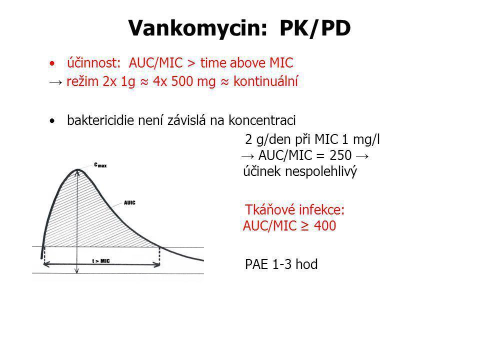 Vankomycin: PK/PD účinnost: AUC/MIC > time above MIC → režim 2x 1g ≈ 4x 500 mg ≈ kontinuální baktericidie není závislá na koncentraci 2 g/den při MIC