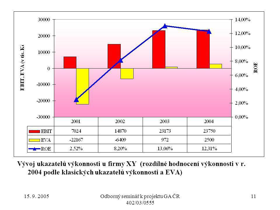 15. 9. 2005Odborný seminář k projektu GA ČR 402/03/0555 11 Vývoj ukazatelů výkonnosti u firmy XY (rozdílné hodnocení výkonnosti v r. 2004 podle klasic