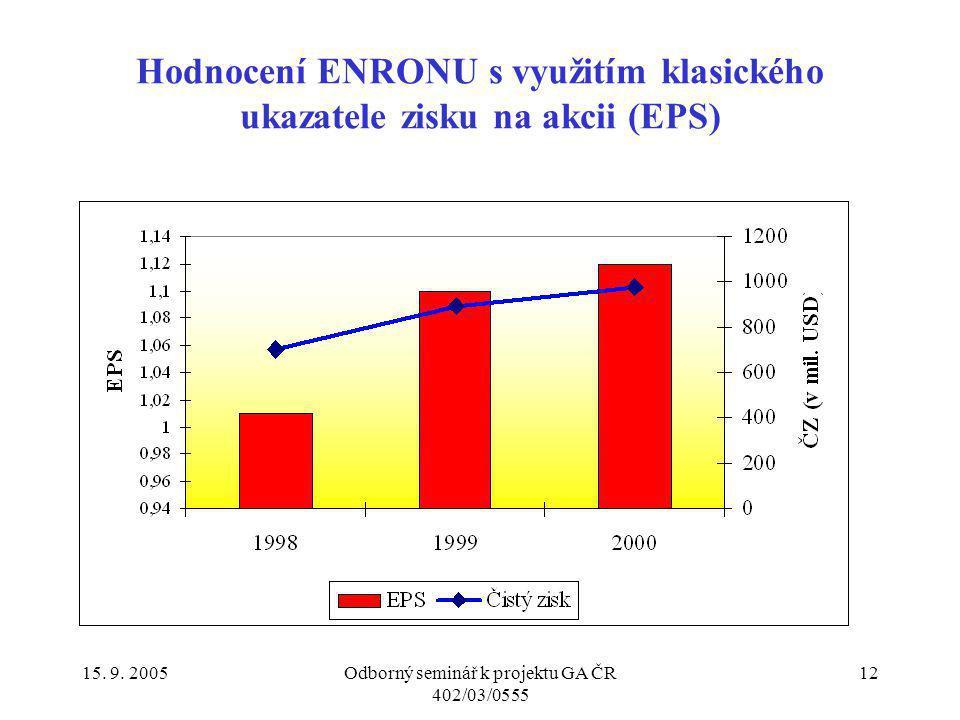 15. 9. 2005Odborný seminář k projektu GA ČR 402/03/0555 12 Hodnocení ENRONU s využitím klasického ukazatele zisku na akcii (EPS)