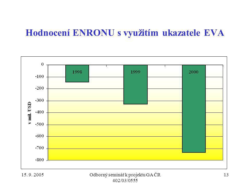 15. 9. 2005Odborný seminář k projektu GA ČR 402/03/0555 13 Hodnocení ENRONU s využitím ukazatele EVA