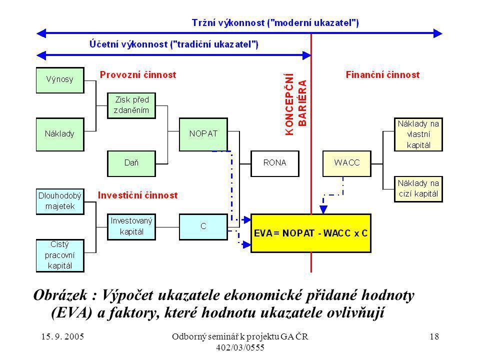 15. 9. 2005Odborný seminář k projektu GA ČR 402/03/0555 18 Obrázek : Výpočet ukazatele ekonomické přidané hodnoty (EVA) a faktory, které hodnotu ukaza