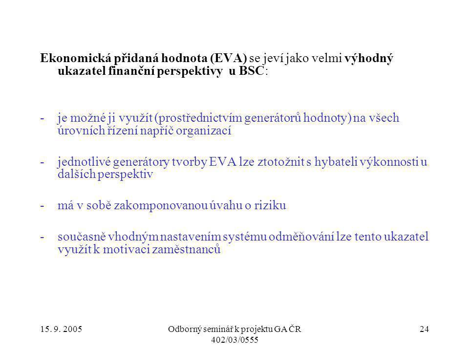 15. 9. 2005Odborný seminář k projektu GA ČR 402/03/0555 24 Ekonomická přidaná hodnota (EVA) se jeví jako velmi výhodný ukazatel finanční perspektivy u