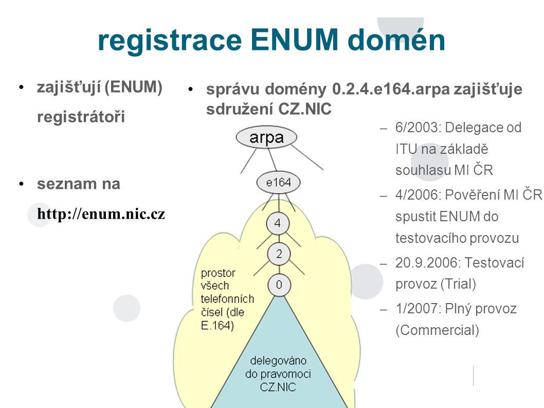 registrace ENUM domén zajišťují (ENUM) registrátoři seznam na http://enum.nic.cz – 6/2003: Delegace od ITU na základě souhlasu MI ČR – 4/2006: Pověření MI ČR spustit ENUM do testovacího provozu – 20.9.2006: Testovací provoz (Trial) – 1/2007: Plný provoz (Commercial) správu domény 0.2.4.e164.arpa zajišťuje sdružení CZ.NIC