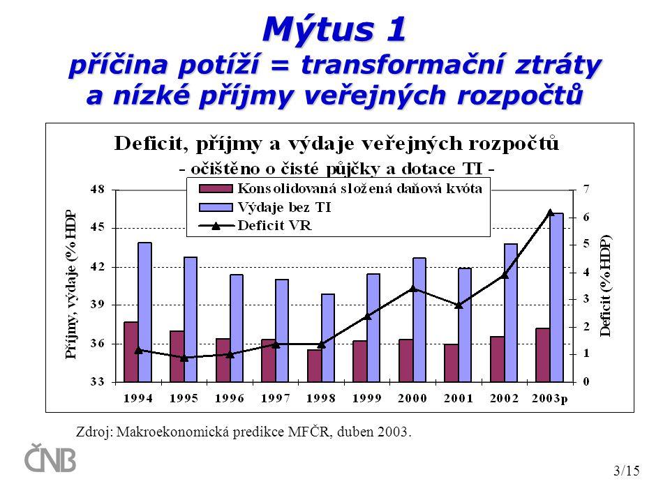 Mýtus 1 příčina potíží = transformační ztráty a nízké příjmy veřejných rozpočtů 3/15 Zdroj: Makroekonomická predikce MFČR, duben 2003.