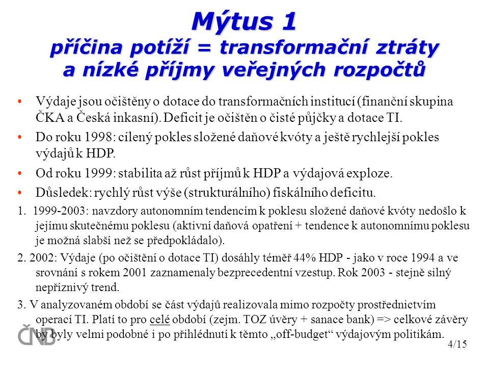 Mýtus 1 příčina potíží = transformační ztráty a nízké příjmy veřejných rozpočtů Výdaje jsou očištěny o dotace do transformačních institucí (finanční skupina ČKA a Česká inkasní).