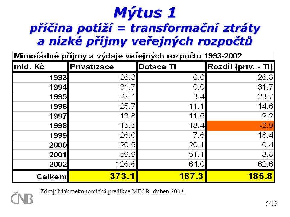Mýtus 1 příčina potíží = transformační ztráty a nízké příjmy veřejných rozpočtů 5/15 Zdroj: Makroekonomická predikce MFČR, duben 2003.