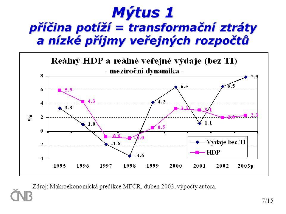 Mýtus 1 příčina potíží = transformační ztráty a nízké příjmy veřejných rozpočtů 7/15 Zdroj: Makroekonomická predikce MFČR, duben 2003, výpočty autora.