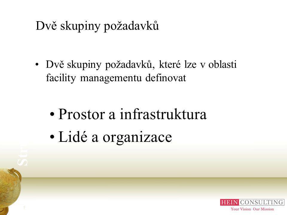 Dvě skupiny požadavků Dvě skupiny požadavků, které lze v oblasti facility managementu definovat Prostor a infrastruktura Lidé a organizace Struktura FM služeb