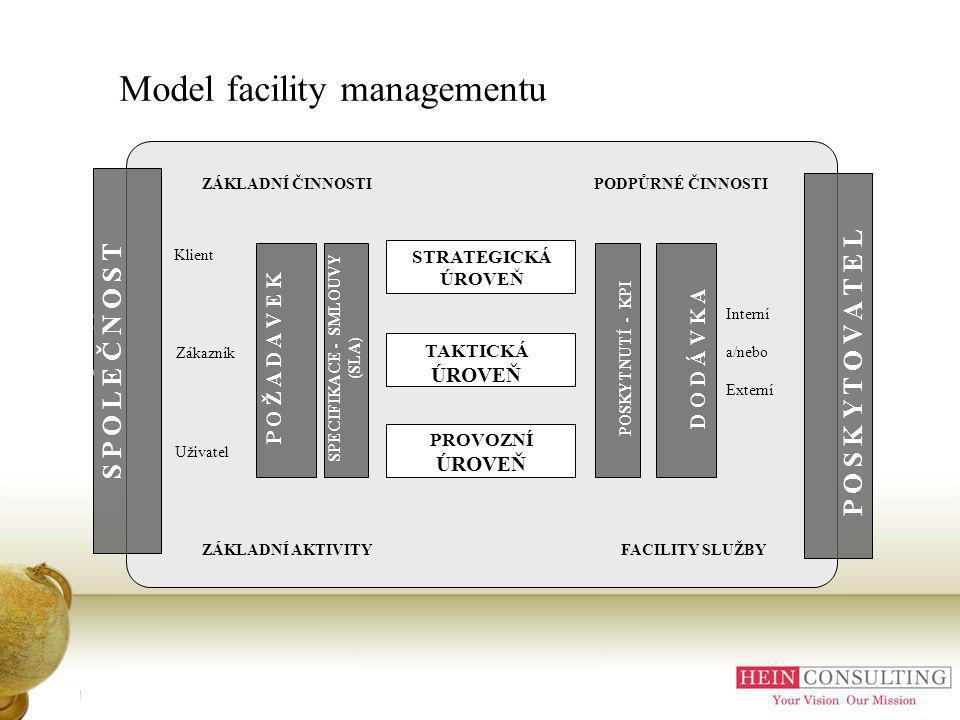 Model facility managementu S P O L E Č N O S TS P O L E Č N O S T P O S K Y T O V A T E L P O S K Y T O V A T E L STRATEGICKÁ ÚROVEŇ TAKTICKÁ ÚROVEŇ PROVOZNÍ ÚROVEŇ P O Ž A D A V E KP O Ž A D A V E K D O D Á V K A SPECIFIKACE - SMLOUVY (SLA) POSKYTNUTÍ - KPI Klient Zákazník Uživatel Interní a/nebo Externí ZÁKLADNÍ ČINNOSTIPODPŮRNÉ ČINNOSTI ZÁKLADNÍ AKTIVITY FACILITY SLUŽBY Příloha A