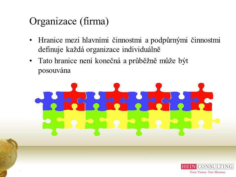 Organizace (firma) Hranice mezi hlavními činnostmi a podpůrnými činnostmi definuje každá organizace individuálně Tato hranice není konečná a průběžně může být posouvána Příloha A