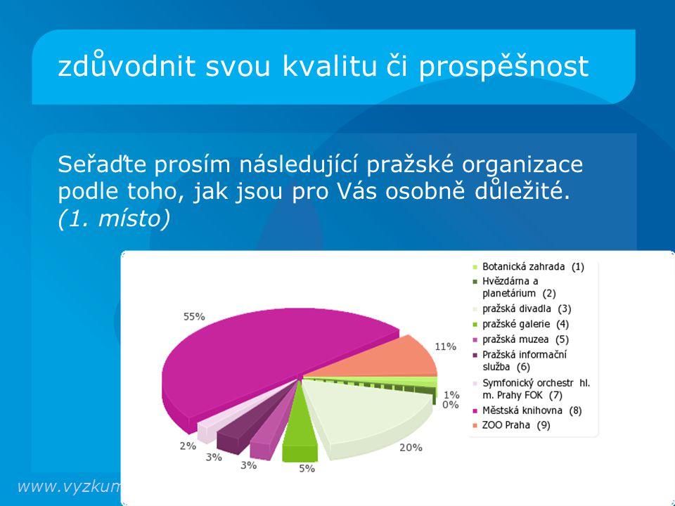 zdůvodnit svou kvalitu či prospěšnost Seřaďte prosím následující pražské organizace podle toho, jak jsou pro Vás osobně důležité.