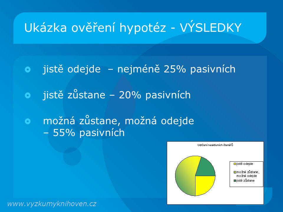 Ukázka ověření hypotéz - VÝSLEDKY  jistě odejde – nejméně 25% pasivních  jistě zůstane – 20% pasivních  možná zůstane, možná odejde – 55% pasivních www.vyzkumyknihoven.cz