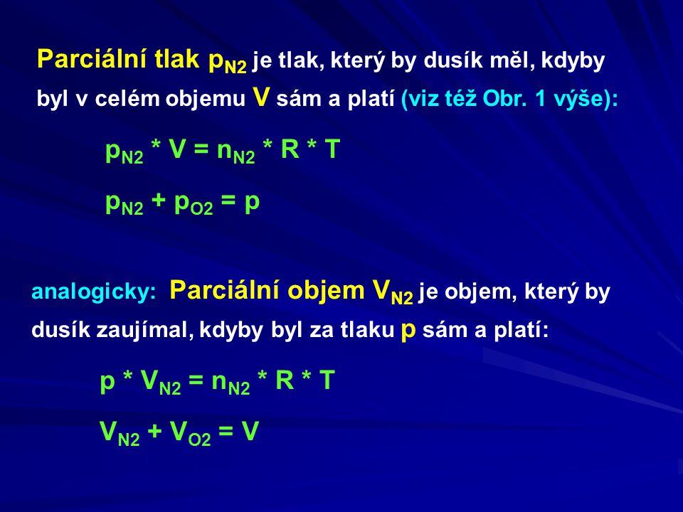 Parciální tlak p N2 je tlak, který by dusík měl, kdyby byl v celém objemu V sám a platí (viz též Obr.