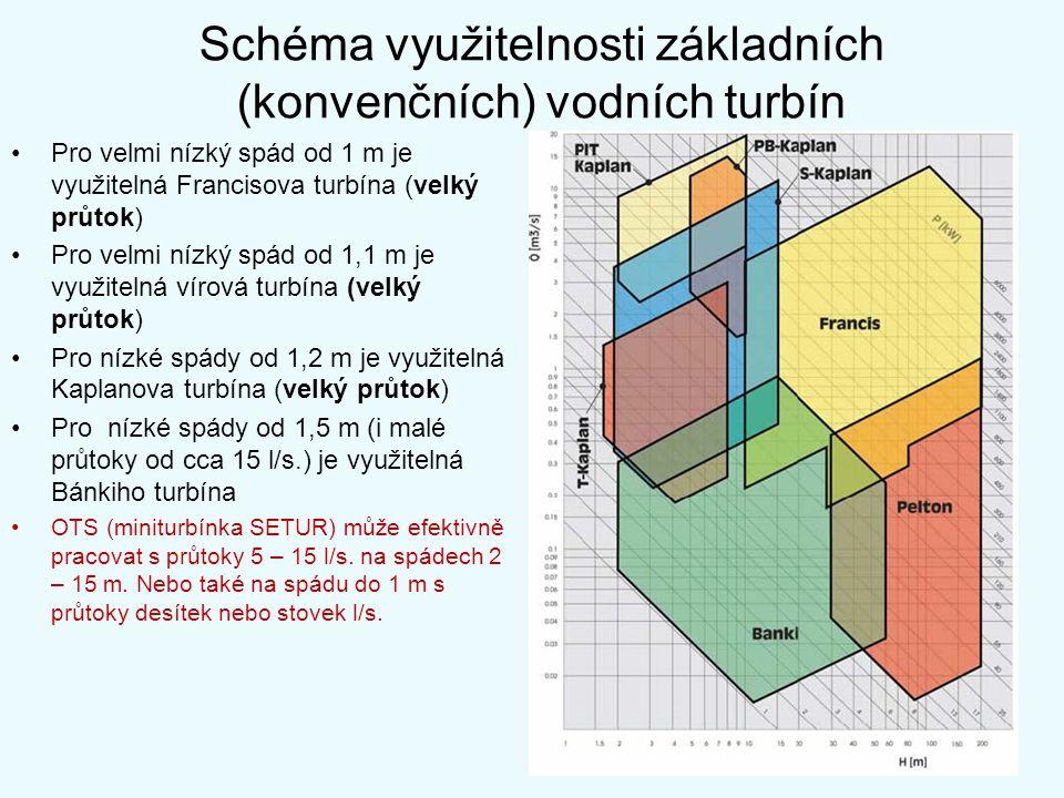 Schéma využitelnosti základních (konvenčních) vodních turbín Pro velmi nízký spád od 1 m je využitelná Francisova turbína (velký průtok) Pro velmi níz