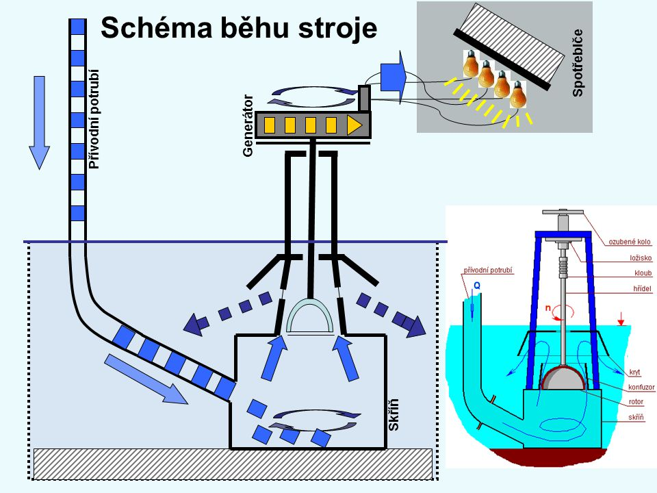 Schéma běhu stroje Přívodní potrubí Skříň Spotřebiče Generátor
