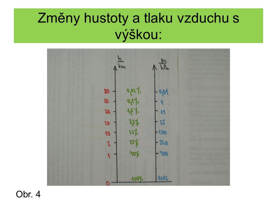 Změny hustoty a tlaku vzduchu s výškou: Obr. 4