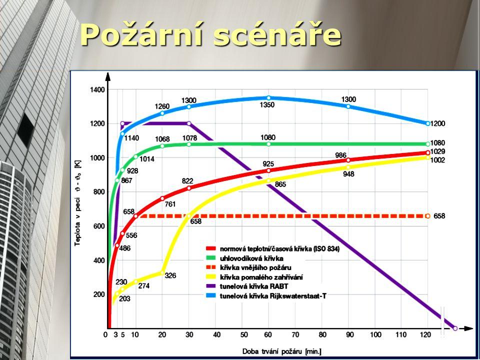 aktivní PBS pasivní PBS Flashover Volný rozvoj požáru Teplotní normová křivka ISO 834 Křivka vnějšího požáru