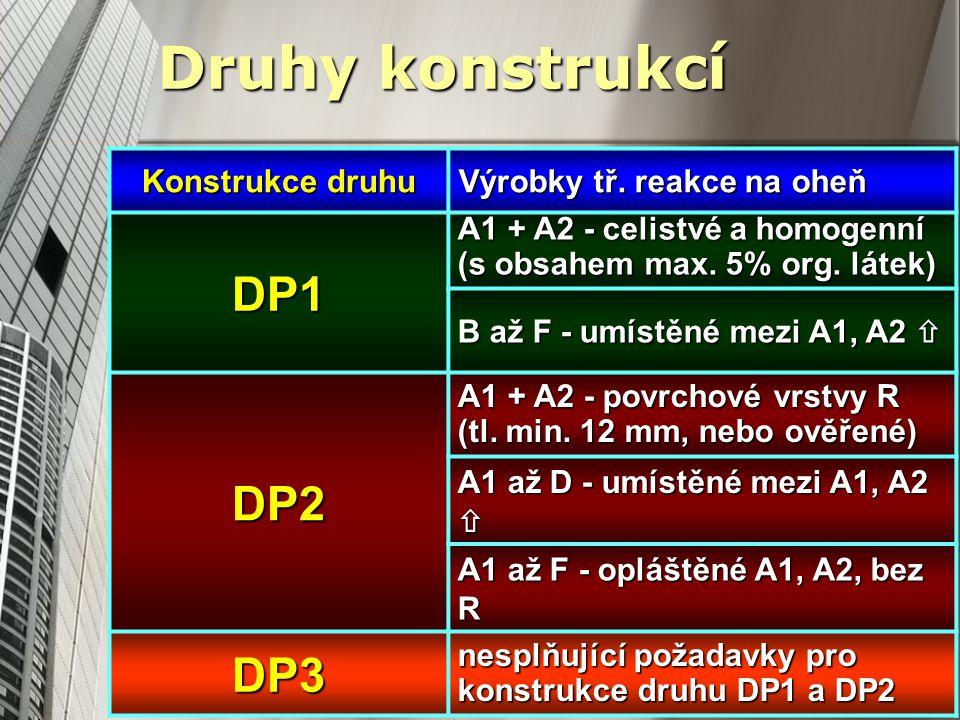 Druhy konstrukcí Konstrukce druhu Výrobky tř.