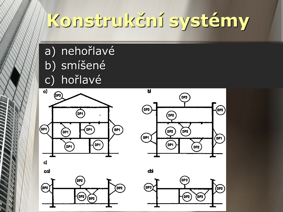 Konstrukční systémy a)nehořlavé b)smíšené c)hořlavé