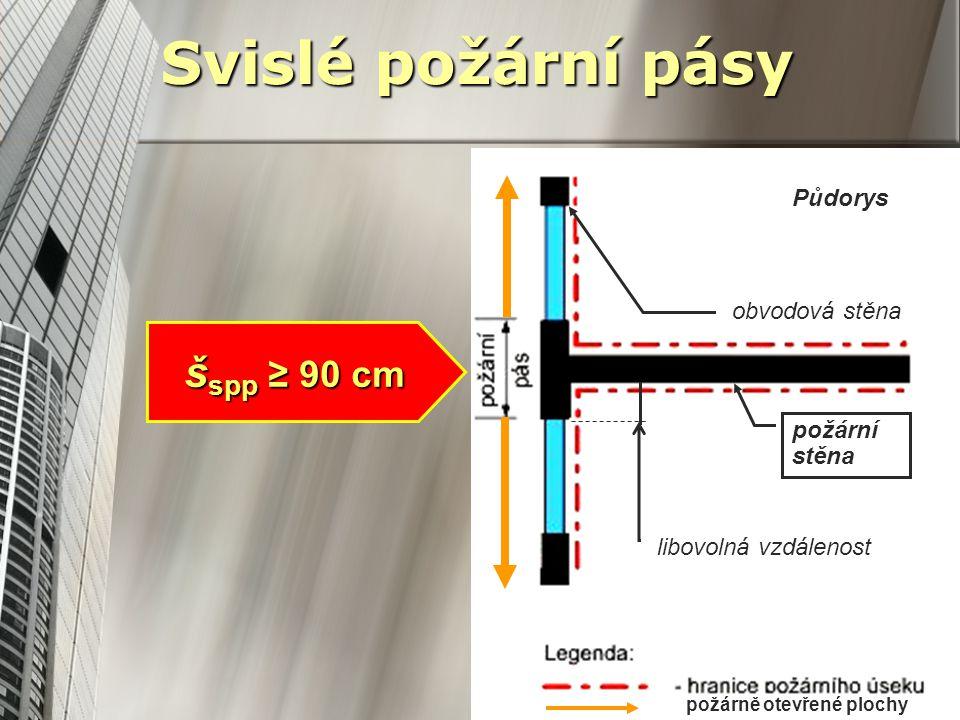 Svislé požární pásy obvodová stěna Půdorys požární stěna libovolná vzdálenost požárně otevřené plochy š spp ≥ 90 cm