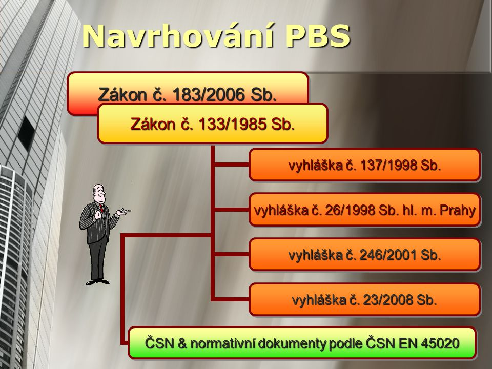 Navrhování PBS Zákon č.183/2006 Sb. Zákon č. 133/1985 Sb.