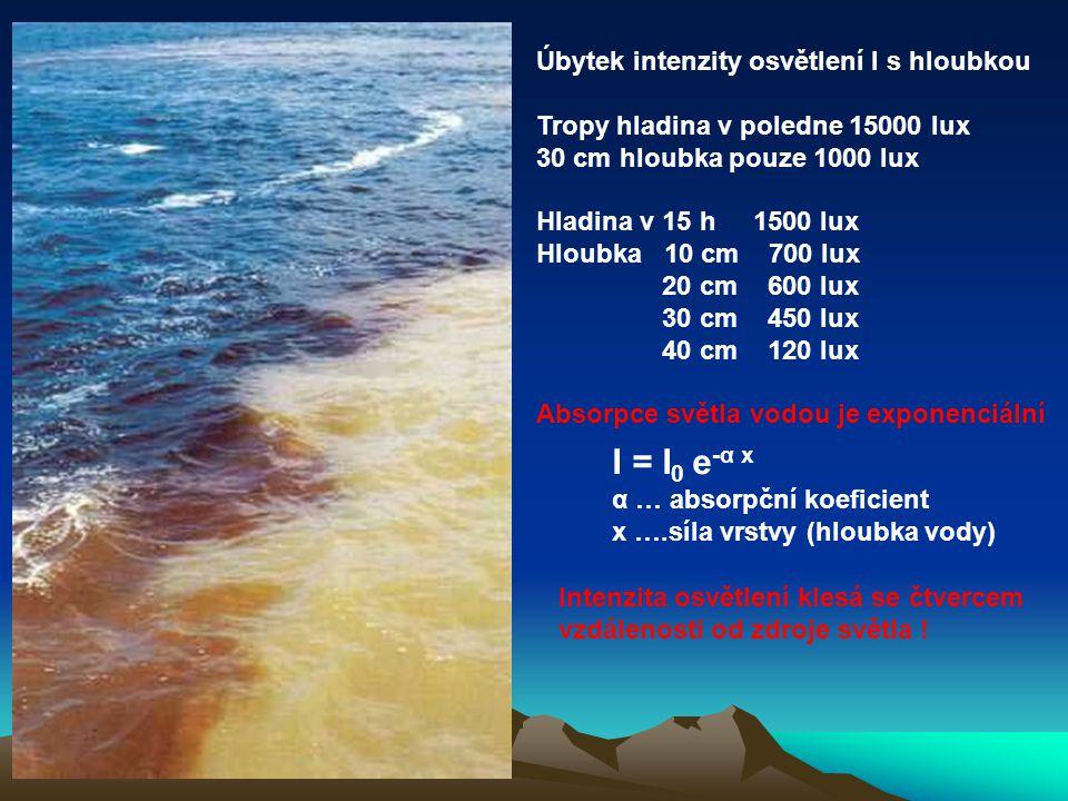 Úbytek intenzity osvětlení I s hloubkou Tropy hladina v poledne 15000 lux 30 cm hloubka pouze 1000 lux Hladina v 15 h 1500 lux Hloubka 10 cm 700 lux 20 cm 600 lux 30 cm 450 lux 40 cm 120 lux Absorpce světla vodou je exponenciální I = I 0 e -α x α … absorpční koeficient x ….síla vrstvy (hloubka vody) Intenzita osvětlení klesá se čtvercem vzdálenosti od zdroje světla !