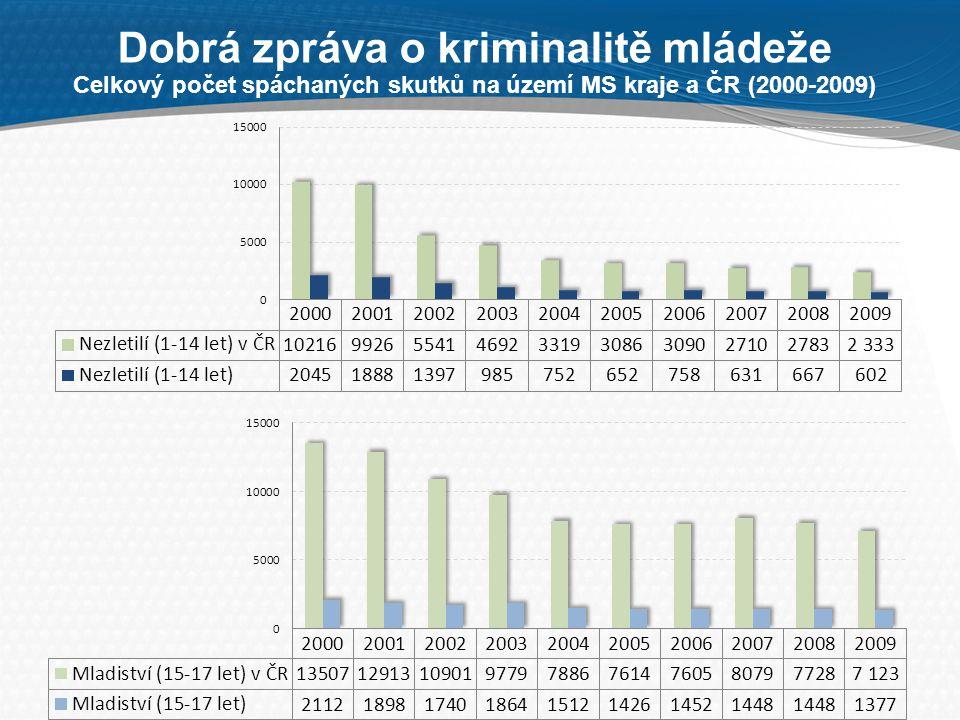 5 Příčiny poklesu kriminality mládeže  Demografický vývoj v České republice (přesun populačně silných ročníků do starší věkové kategorie)  Dekriminalizace díky novele tr.