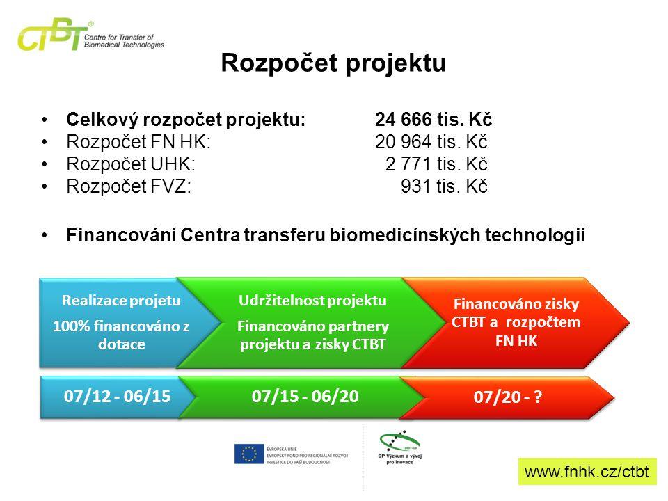 Rozpočet projektu Celkový rozpočet projektu:24 666 tis.