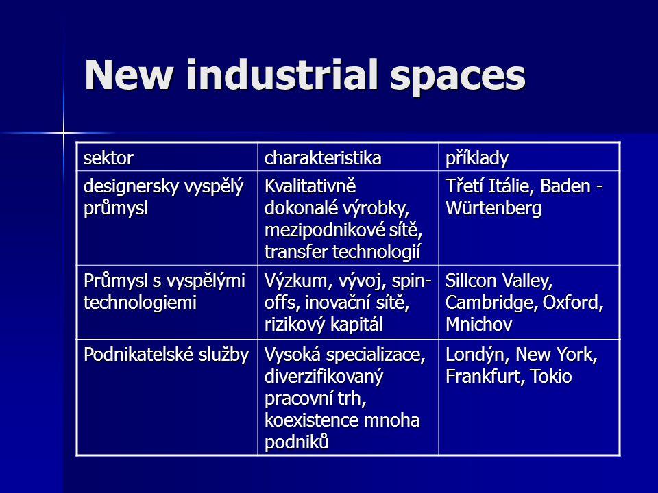 New industrial spaces sektorcharakteristikapříklady designersky vyspělý průmysl Kvalitativně dokonalé výrobky, mezipodnikové sítě, transfer technologi