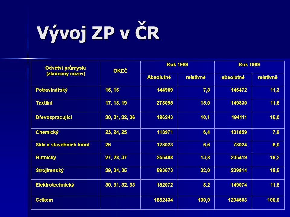 Vývoj ZP v ČR Odvětví průmyslu (zkrácený název) OKEČ Rok 1989Rok 1999 Absolutněrelativněabsolutněrelativně Potravinářský15, 161449597,814647211,3 Text
