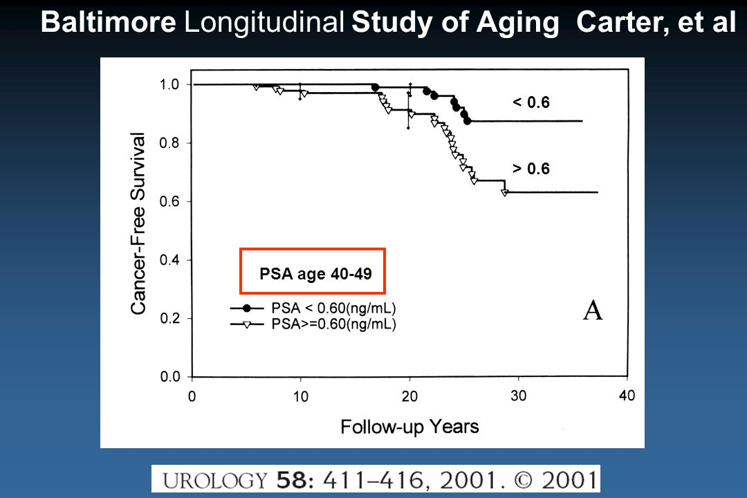Baltimore Longitudinal Study of Aging Carter, et al PSA age 40-49 < 0.6 > 0.6
