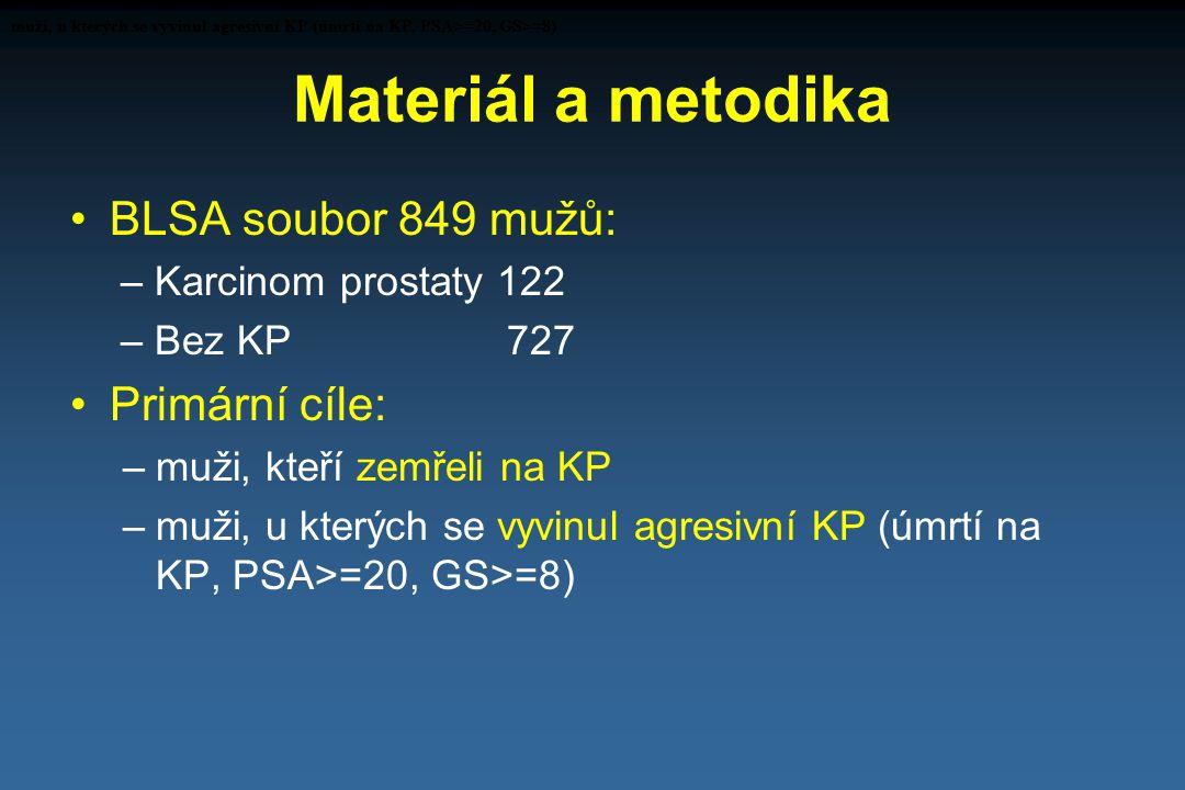 Materiál a metodika BLSA soubor 849 mužů: – Karcinom prostaty 122 – Bez KP 727 Primární cíle: –muži, kteří zemřeli na KP –muži, u kterých se vyvinul a