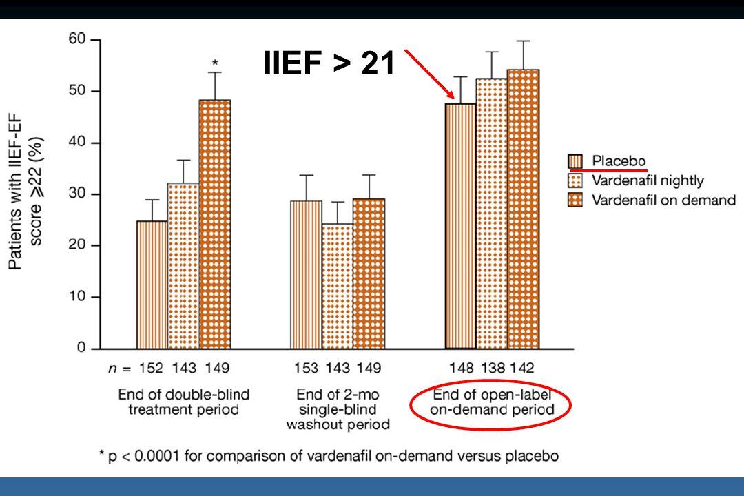 IIEF > 21
