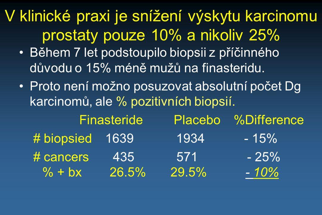 Finasterid nemá primární efekt na prevenci KP – pouze vede k omezení počtu biopsií!.