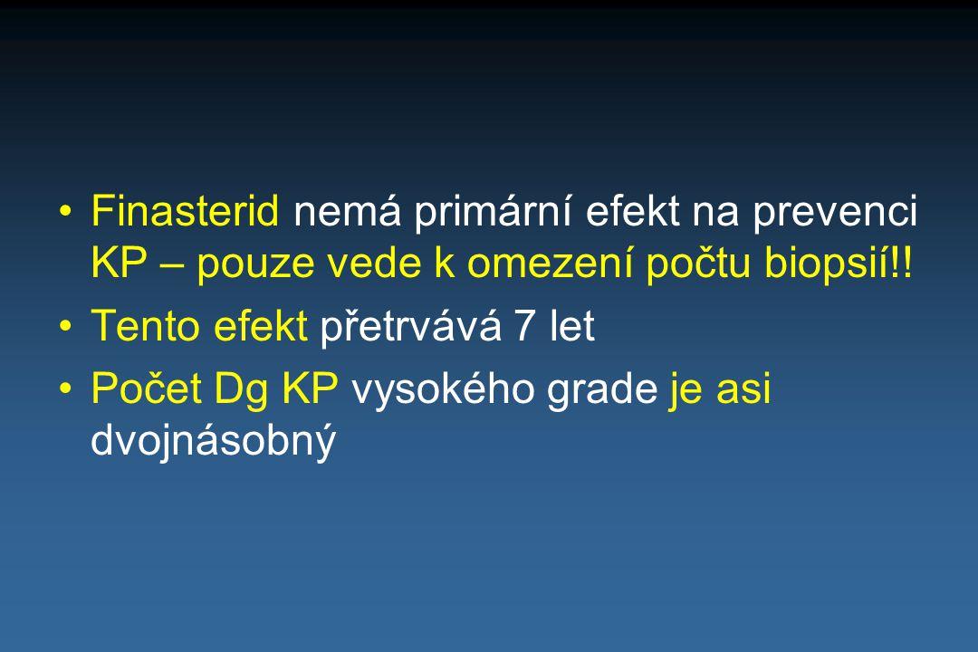 Finasterid nemá primární efekt na prevenci KP – pouze vede k omezení počtu biopsií!! Tento efekt přetrvává 7 let Počet Dg KP vysokého grade je asi dvo