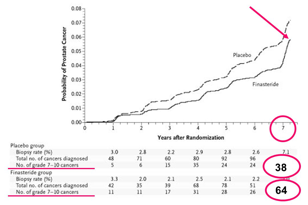 Cumulative Incidence of Prostate Cancer Diagnosed in a Biopsy Performed for Cause or after an Interim Procedure 38 64