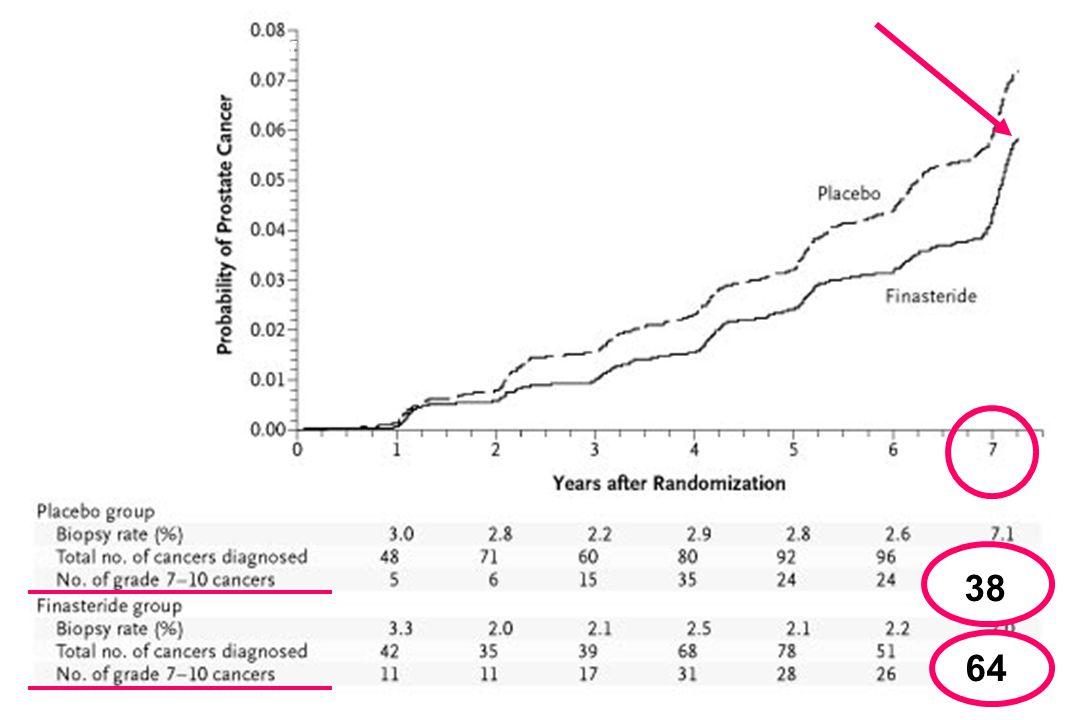 Carter, HB JNCI 2006; 98: 1521-7 Procento mužů s PSAV 0,35 ng/ml/rok, kteří zemřeli na KP 25 let později < 0.35 ng/ml/yr > 0.35 ng/ml/yr