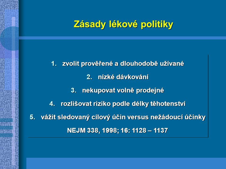 Zásady lékové politiky 1.zvolit prověřené a dlouhodobě užívané 2.nízké dávkování 3.nekupovat volně prodejné 4.rozlišovat riziko podle délky těhotenství 5.vážit sledovaný cílový účin versus nežádoucí účinky NEJM 338, 1998; 16: 1128 – 1137 1.zvolit prověřené a dlouhodobě užívané 2.nízké dávkování 3.nekupovat volně prodejné 4.rozlišovat riziko podle délky těhotenství 5.vážit sledovaný cílový účin versus nežádoucí účinky NEJM 338, 1998; 16: 1128 – 1137