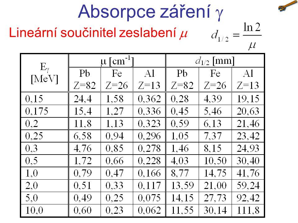 Lineární součinitel zeslabení  Absorpce záření 
