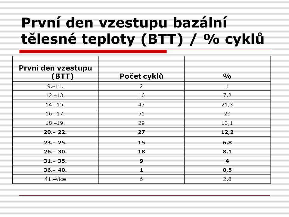 První den vzestupu bazální tělesné teploty (BTT) / % cyklů Prvn í den vzestupu (BTT)Počet cyklů% 9.