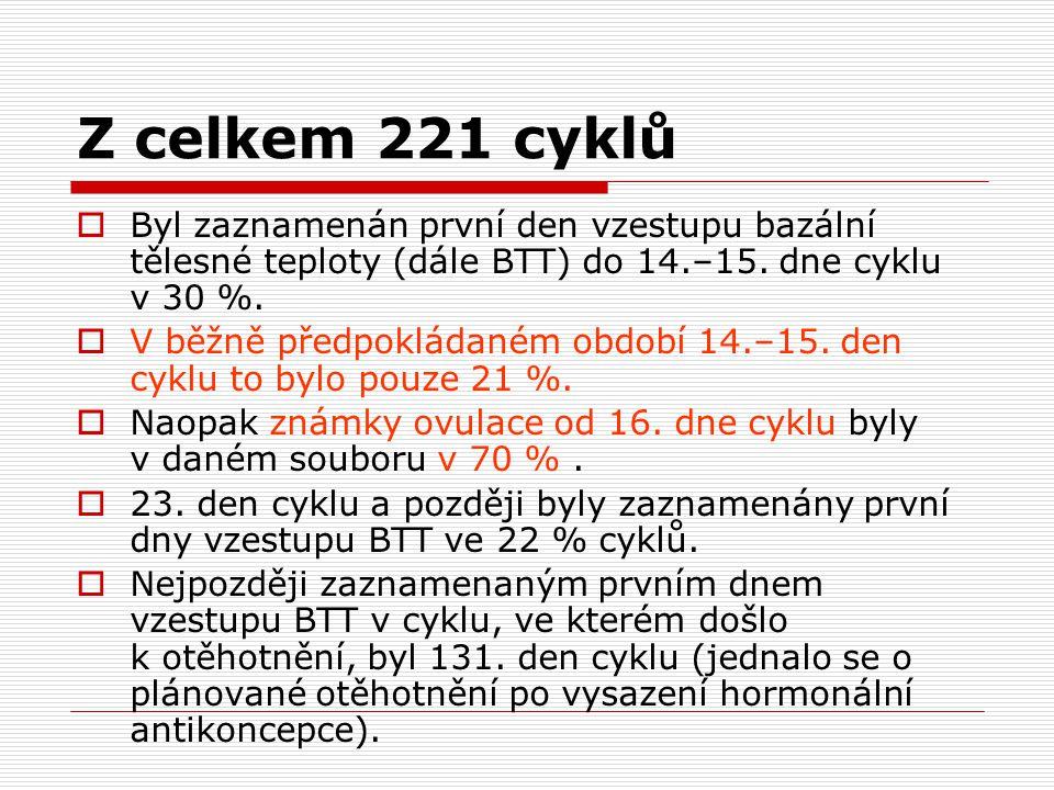 Z celkem 221 cyklů  Byl zaznamenán první den vzestupu bazální tělesné teploty (dále BTT) do 14.–15.