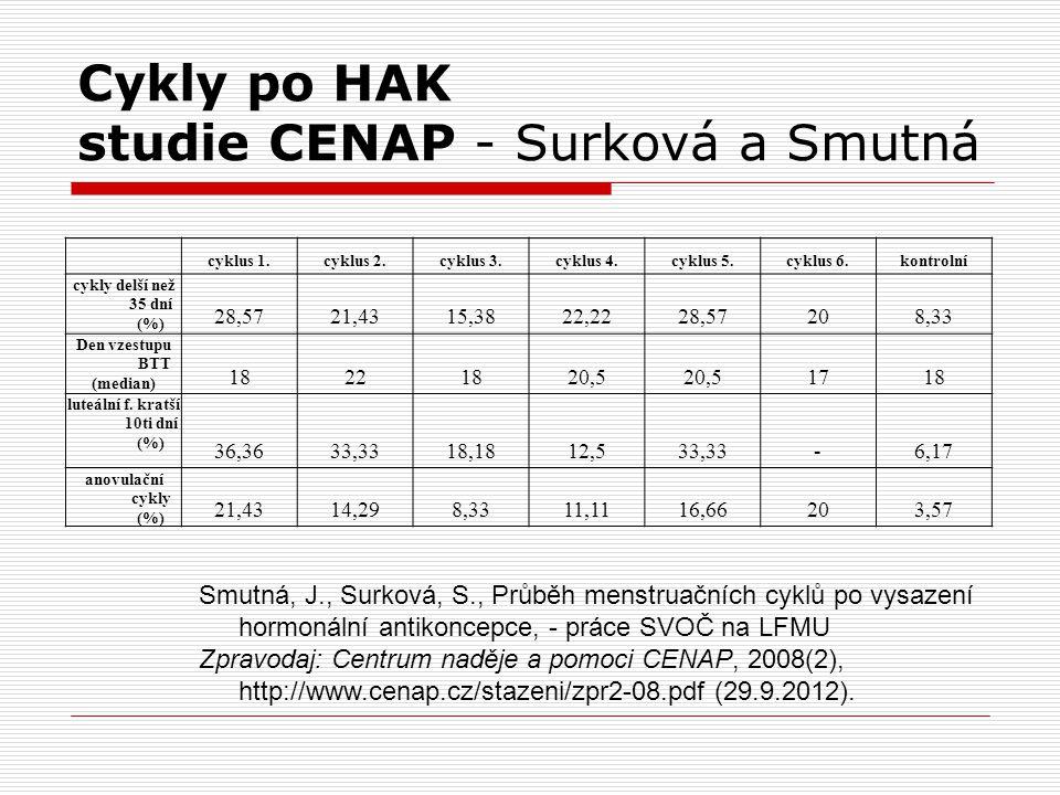 Cykly po HAK studie CENAP - Surková a Smutná cyklus 1.cyklus 2.cyklus 3.cyklus 4.cyklus 5.cyklus 6.kontrolní cykly delší než 35 dní (%) 28,5721,4315,3822,2228,57208,33 Den vzestupu BTT (median) 18221820,5 1718 luteální f.