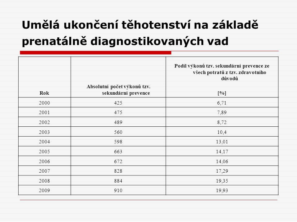 Umělá ukončení těhotenství na základě prenatálně diagnostikovaných vad Rok Absolutní počet výkonů tzv.