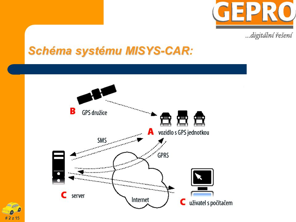 Schéma systému MISYS-CAR Schéma systému MISYS-CAR: # 2 z 15