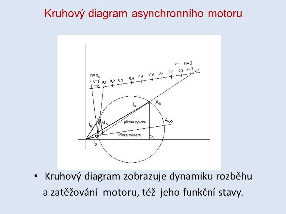 Kruhový diagram asynchronního motoru Kruhový diagram zobrazuje dynamiku rozběhu a zatěžování motoru, též jeho funkční stavy.