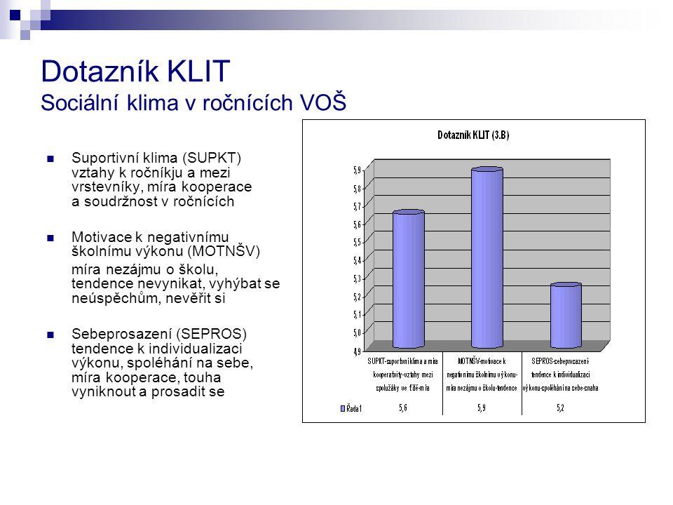 Dotazník KLIT Sociální klima v ročnících VOŠ Suportivní klima (SUPKT) vztahy k ročníkju a mezi vrstevníky, míra kooperace a soudržnost v ročnících Mot